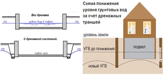 Как сделать канализацию в своем доме если уровень грунтовых вод высокий